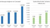 CARNAVAL RÉCORD: EN EL FERIADO EXTRA LARGE SE GASTARON $18.038 MILLONES Y LAS VENTAS CRECIERON 1,9%