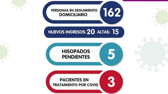 COVID-19: INFORME DEL SÁBADO