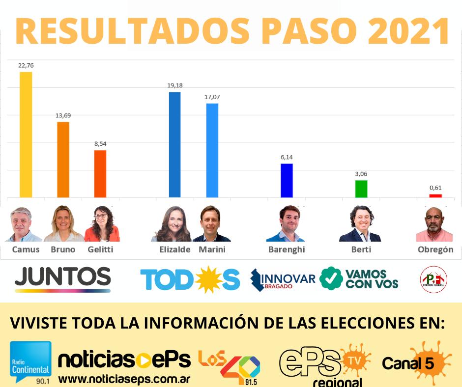 Resultados PASO Bragado